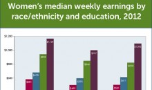 Chart showing women's weekly earnings by race and education