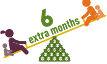 It typically takes mothers nearly 6 extra months to earn what fathers earn in just one year.