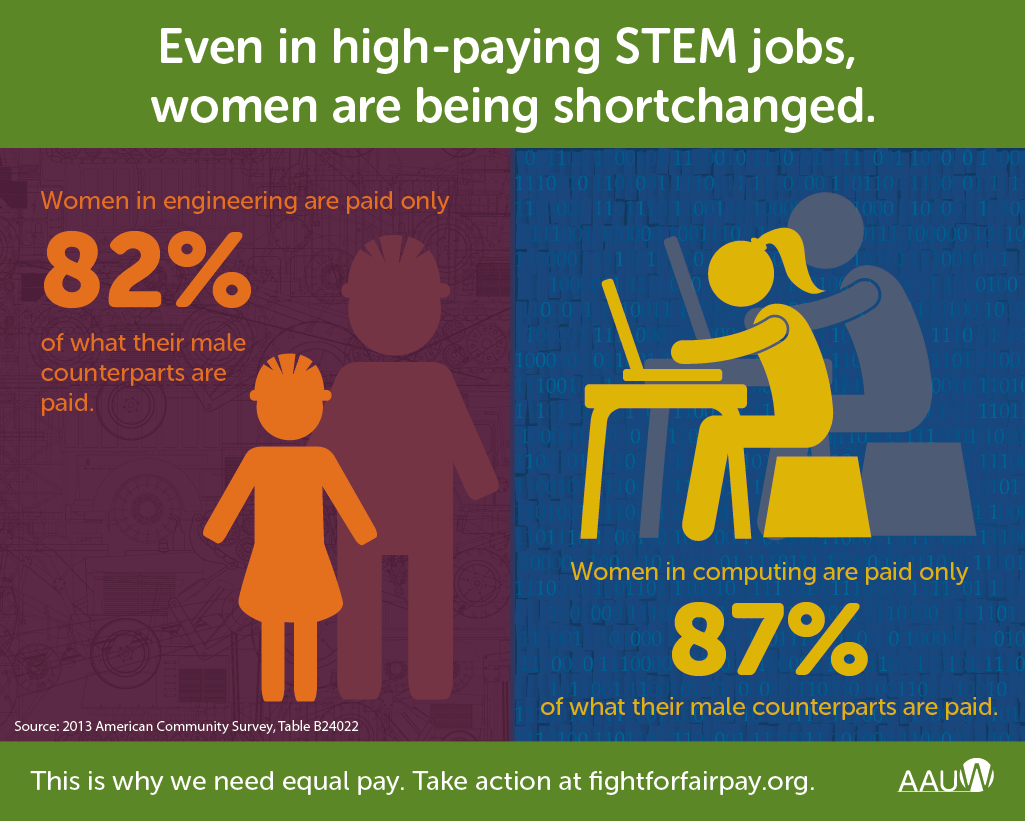 pay gap in STEM-01 infographic