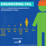 Solving the Equation: Engineering Fail Infographic