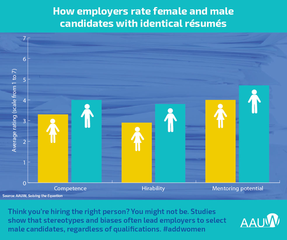 A chart showing that employers choose men over women for science jobs