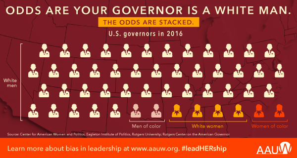Odds are your governor is a white man. The odds are stacked. US governors in 2016 -- 42 white men, 2 men of color, 4 white women, 2 women of color