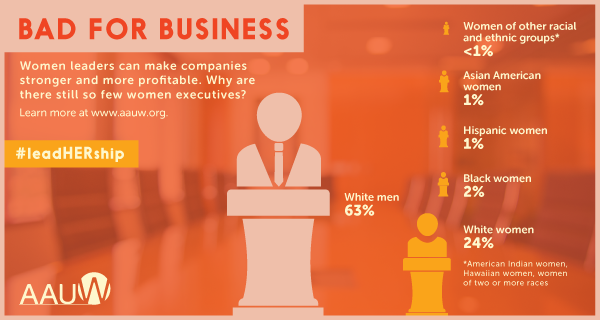 Bad for business: Women leaders make companies stronger and more profitable. Why are there still so few women executives? 63% white men, 24% white women, 2% black women, 1% Hispanic women, 1% Asian American women, less than 1% women of other racial and ethnic groups