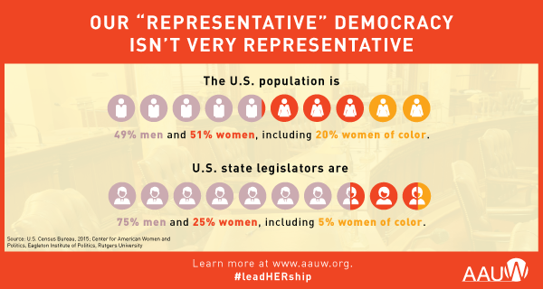 Our representative democracy isn't very representative. The U.S. population is 49% men and 51% women, including 20% women of color.