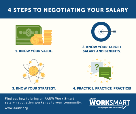Four steps for negotiating your salary: know your value; know your target salary and benefits; know your strategy; practice, practice, practice!