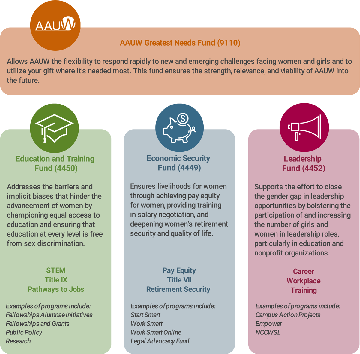 AAUW Funds Chart: AAUW Greatest Needs Find (9110), Education and Training Fund (4450), Economic Security Fund (4449), and the Leadership Fund (4452).