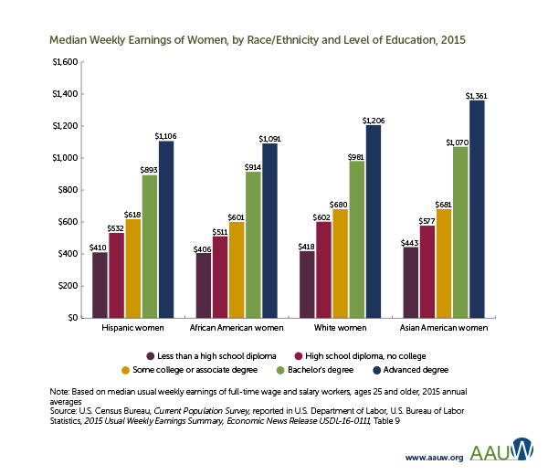 Median annual earnings by race/ethnicity and level of education (2015)