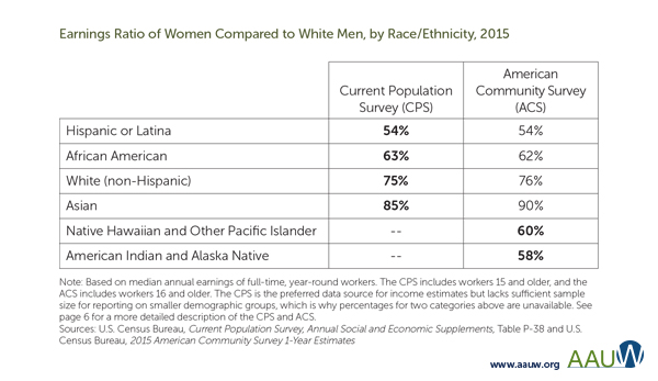 Chart earnings ratio by race and ethnicity (2015)