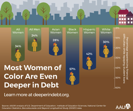 Most women of color are even deeper in debt (infographic)