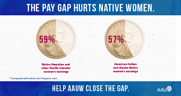 Native Hawaiian and other Pacific Islander women are paid 59 cents for every dollar paid to white men. American Indian and Alaska Native women are paid just 57 cents compared to white men's dollar.