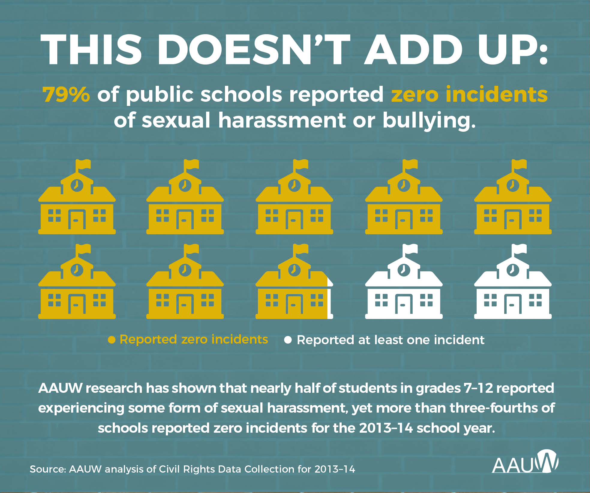 AAUW research has shown that nearly half of student in grades 7-12 reported experiencing some form of sexual harassment, yet more than three-fourths of schools reported zero incidents.