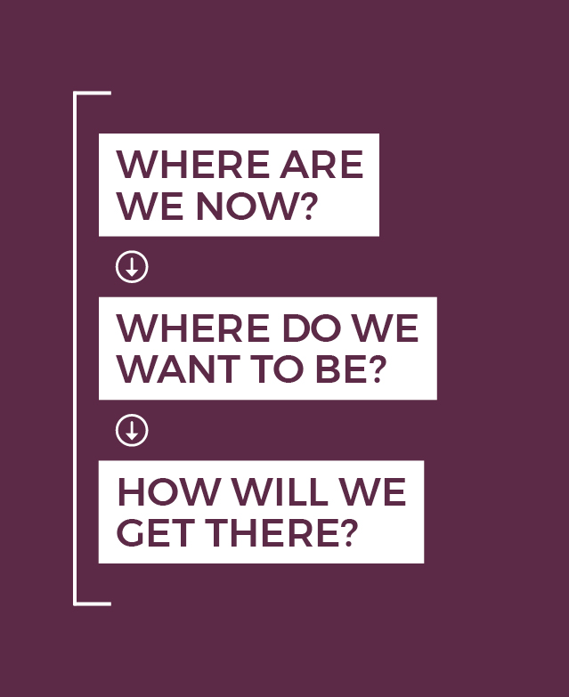 Infographic concerning AAUW'S strategic planning process asking where are we now? where do we want to be? how will we get there?