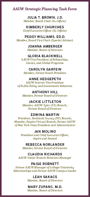 List of the names of AAUW staff, members, board members, and other supporters on the strategic planning task force