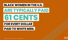 Black women in the U.S. are typically paid 61 cents for every dollar paid to white men. Source: U.S. Census Bureau