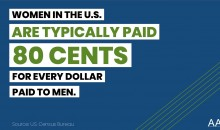 Sharable graphic: Women in the United States are typically paid 80 cents for every dollar paid to men.