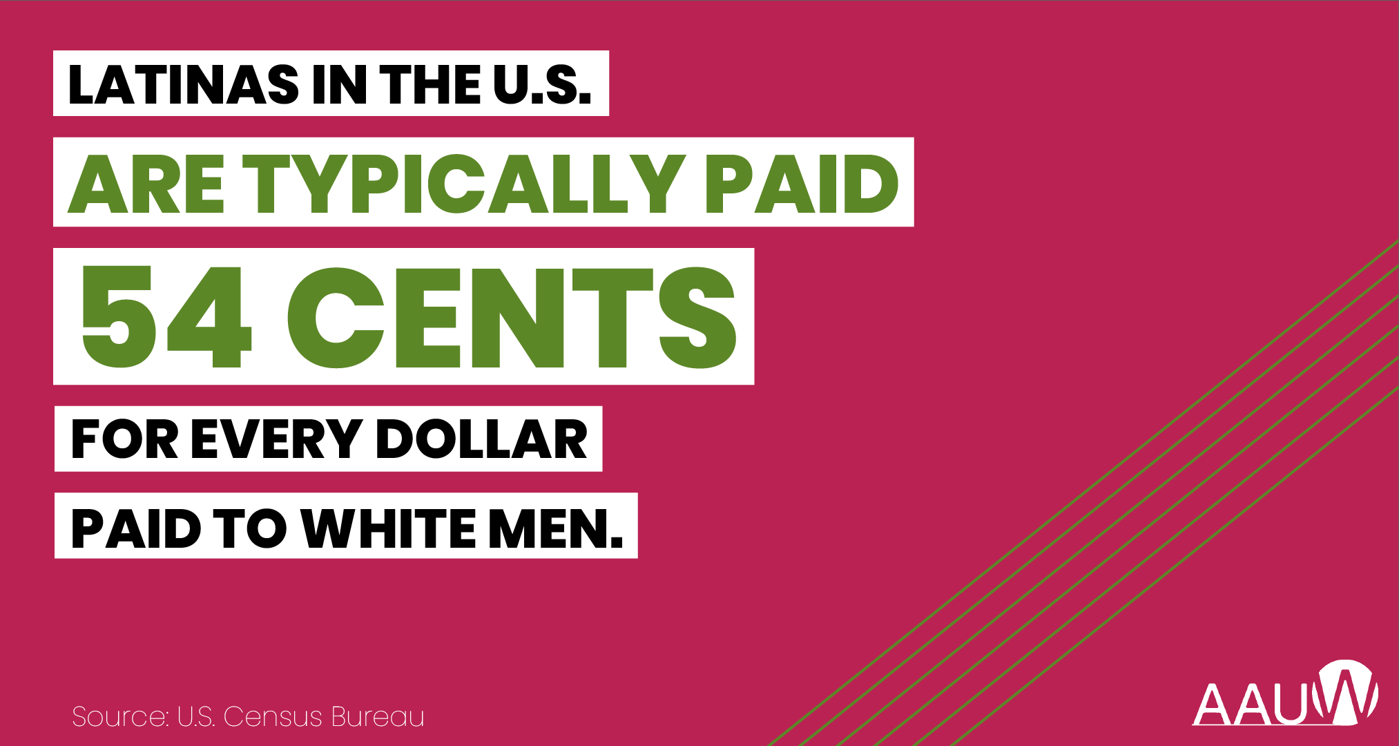 Latinas in the U.S. are typically paid 54 cents for every dollar paid to white men. Source: U.S. Census Bureau