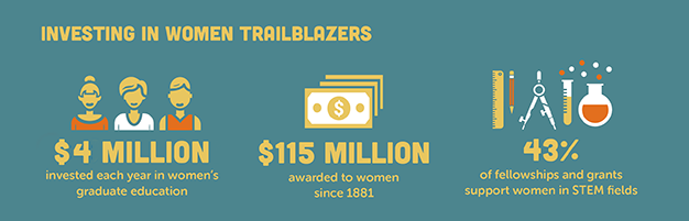 [Infographic] AAUW is investing in women trailblazers: $4 million annually in graduate education, $115 million awarded to women in 1881, and 43% support to women in STEM fields